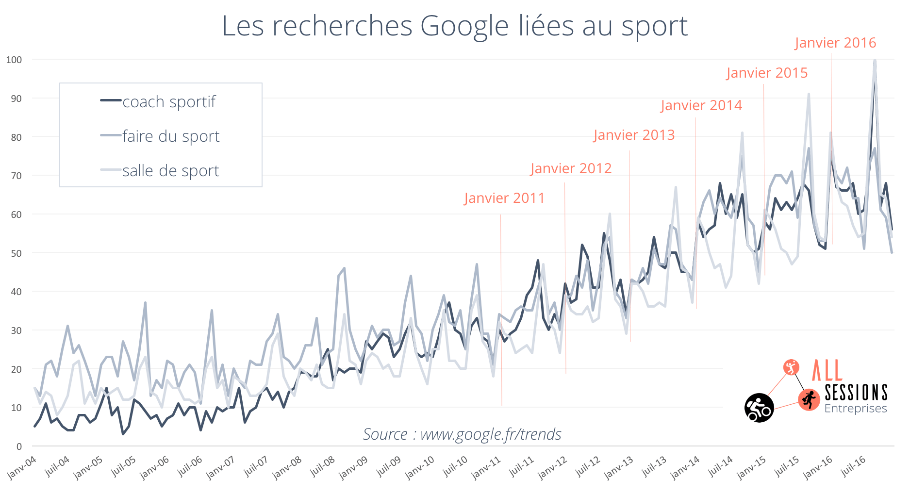 google trends sport